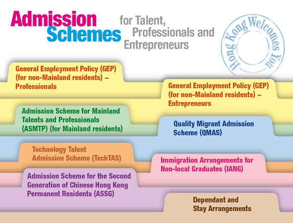 Admission Schemes for Talent, Professionals and 